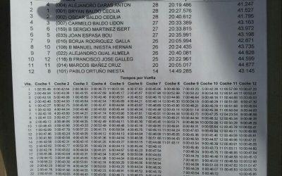 Resultados de la prueba del Levante celebrada en Silla este fin de semana, por Eduardo Simón