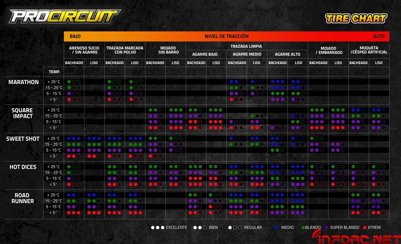 Procircuit _Tire_Chart_esp