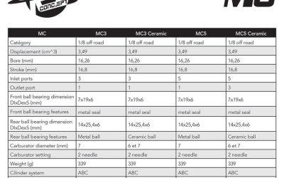 RC Concept revela su nuevo motor MC