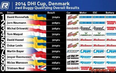 Team C se lleva la copa DHI con el primer y segundo puesto ¡y no son pilotos oficiales!