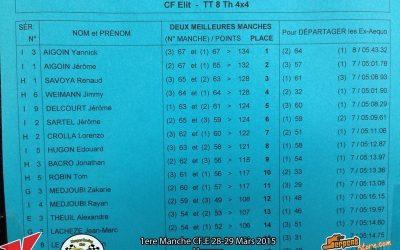 Resultados: Primera prueba del Nacional 1/8 TT Gas en Francia...pasado por agua