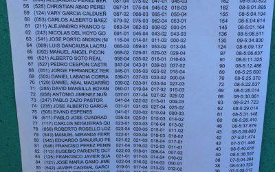 Ricardo Monteiro hace la pole en el Nacional 1/8 TT Gas. Horarios de mañana