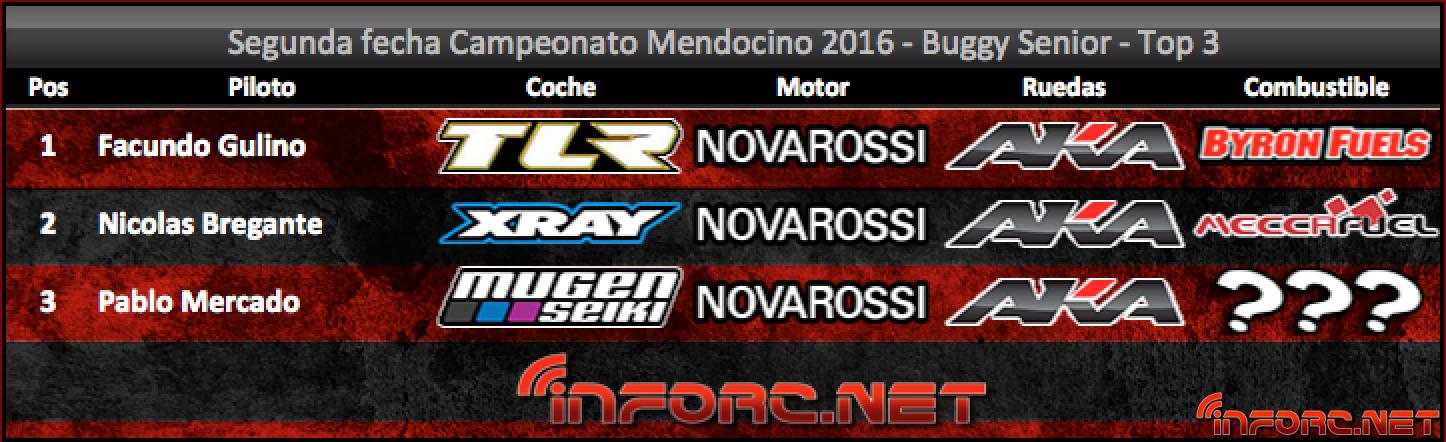 resultados-mendocino-buggy-senior