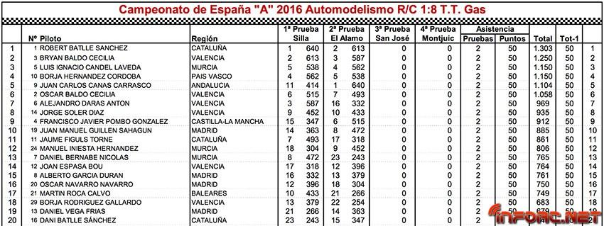 ranking-nacional-1-8-tt-gas-2016
