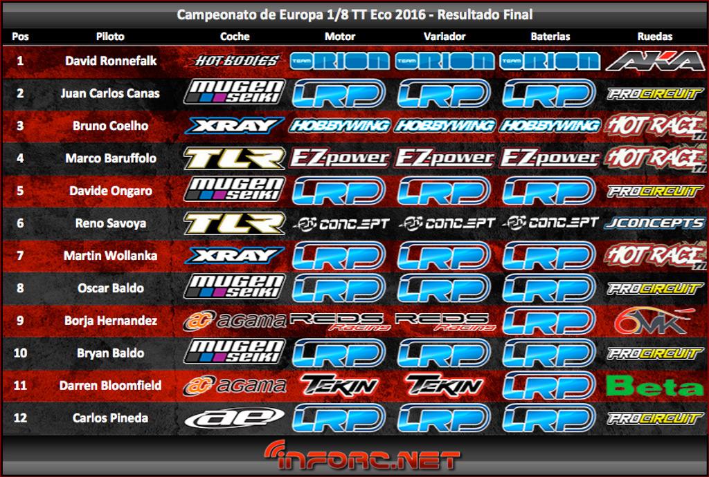 resultado-final-euro-eco-v2